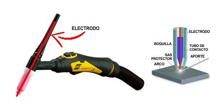 Antorcha TIG electrodo