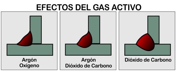 efectos del tipo de gas