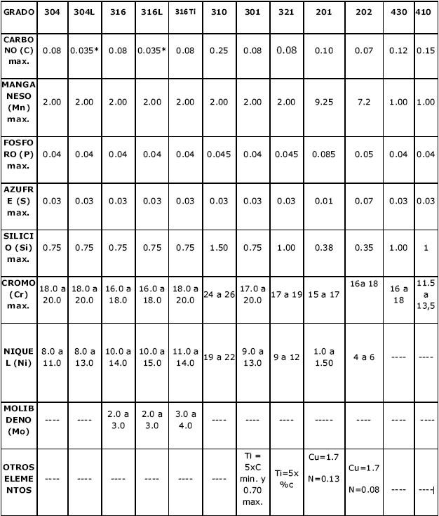Nomenclatura de los aceros pdf